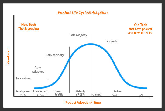 product-adoption-and-life-c